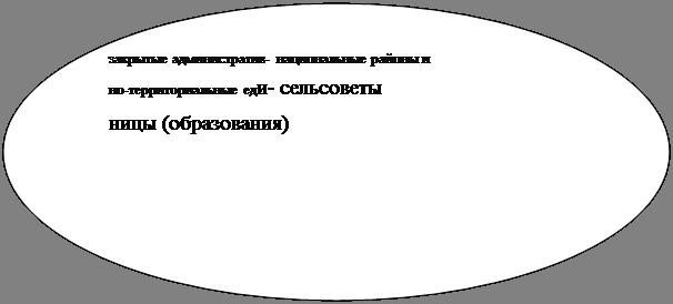 Административно-территориальное устройство субъектов РФ