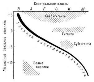 Классификация и эволюция звёзд