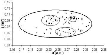 Физические и динамические свойства астероидных семейств