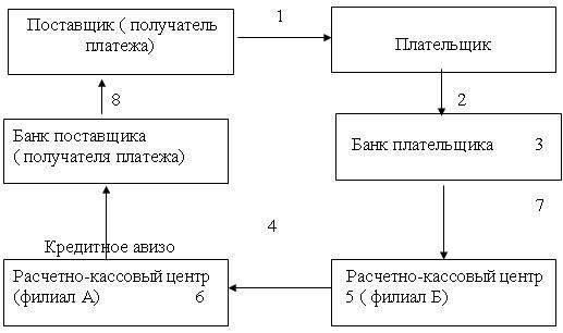 Платежная система Российской Федерации 2