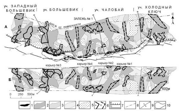 Характер распределения разведанных запасов золотосодержащих руд разных сортов в продуктивной толще месторождения Большевик (Западная Калба)
