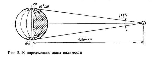 Спутниковая радиосвязь
